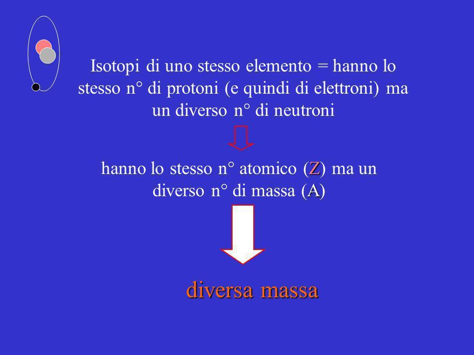 Isotopi di uno stesso elemento = hanno lo stesso n° di protoni (e quindi di elettroni) ma un diverso n° di neutroni diversa massa Z A hanno lo stesso