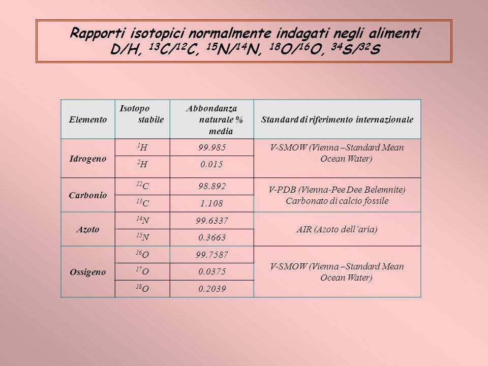 Rapporti isotopici normalmente indagati negli alimenti D/H, 13 C/ 12 C, 15 N/ 14 N, 18 O/ 16 O, 34 S/ 32 S Elemento Isotopo stabile Abbondanza natural