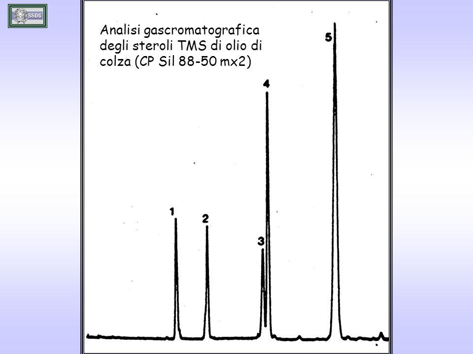 Analisi gascromatografica degli steroli TMS di olio di colza (CP Sil 88-50 mx2)