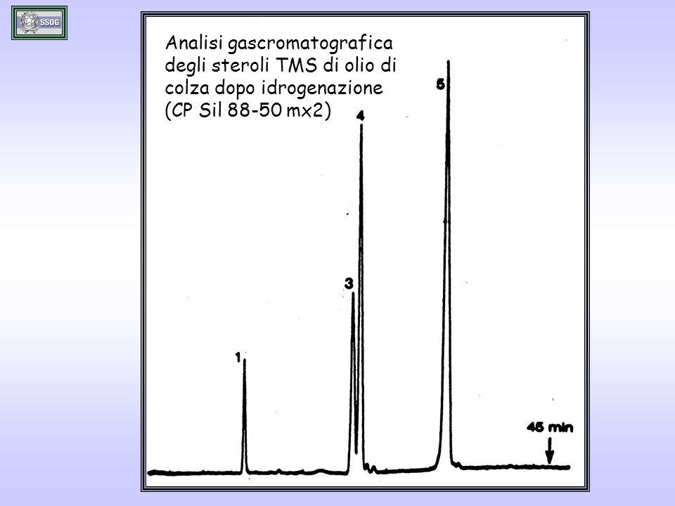 Analisi gascromatografica degli steroli TMS di olio di colza dopo idrogenazione (CP Sil 88-50 mx2)