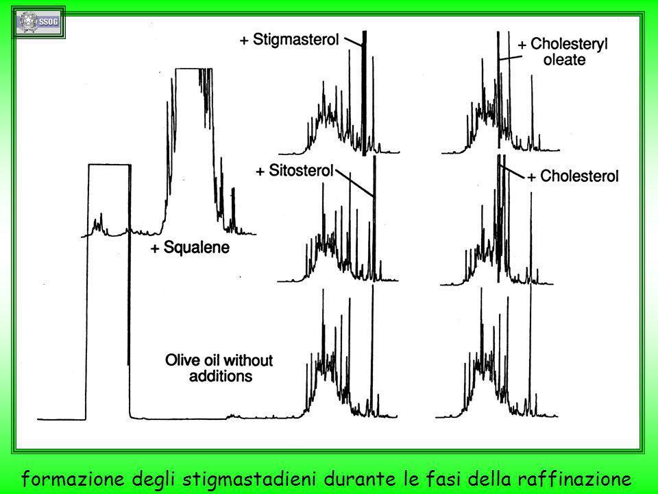 formazione degli stigmastadieni durante le fasi della raffinazione