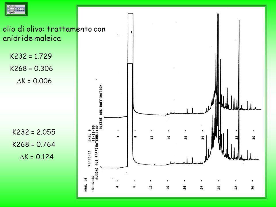 K232 = 1.729 K268 = 0.306 K = 0.006 K232 = 2.055 K268 = 0.764 K = 0.124 olio di oliva: trattamento con anidride maleica