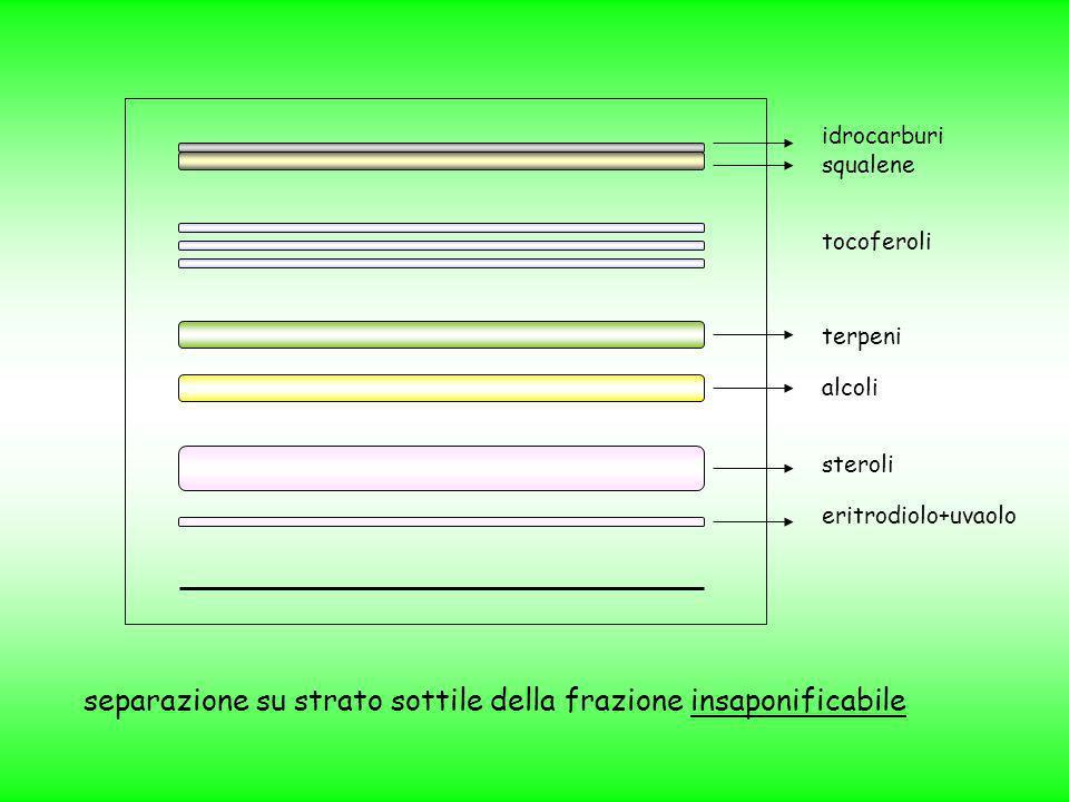 separazione su strato sottile della frazione insaponificabile idrocarburi squalene tocoferoli terpeni alcoli steroli eritrodiolo+uvaolo