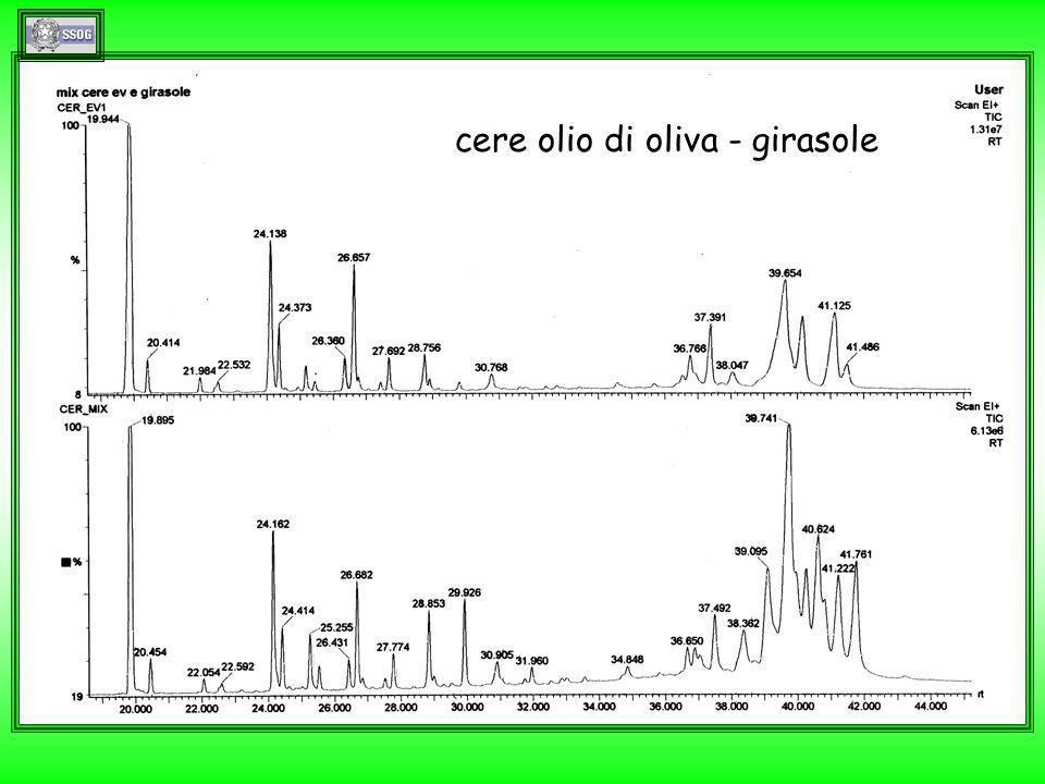 cere olio di oliva - girasole