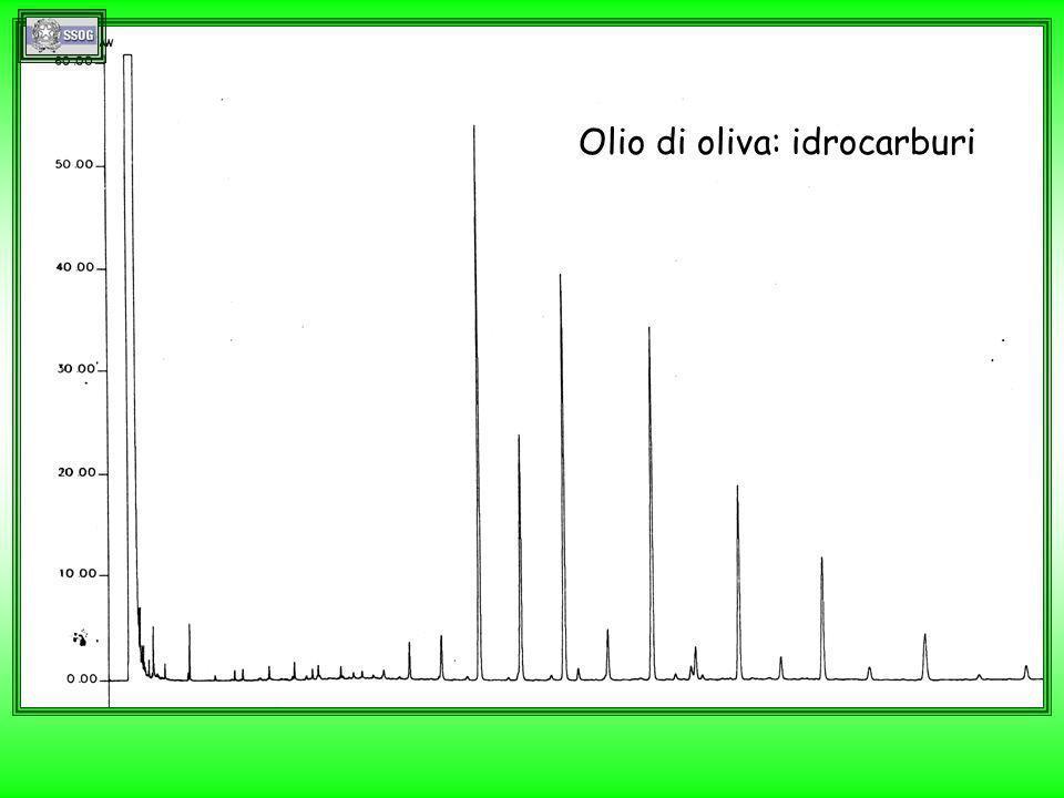 estratto lipidico di caffè: steroli e diterpeni varietà Robusta varietà Arabica