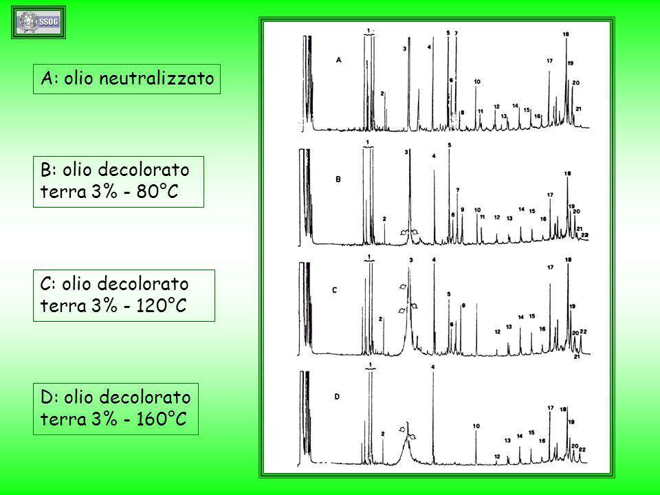 A: olio neutralizzato B: olio decolorato terra 3% - 80°C C: olio decolorato terra 3% - 120°C D: olio decolorato terra 3% - 160°C