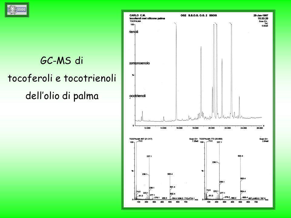 tracciato gascromatografico relativo ai componenti minori liberi ed esterificati ottenuti per conservazione in n-dodecano di acido oleico – eptadecanolo - steroli di soia