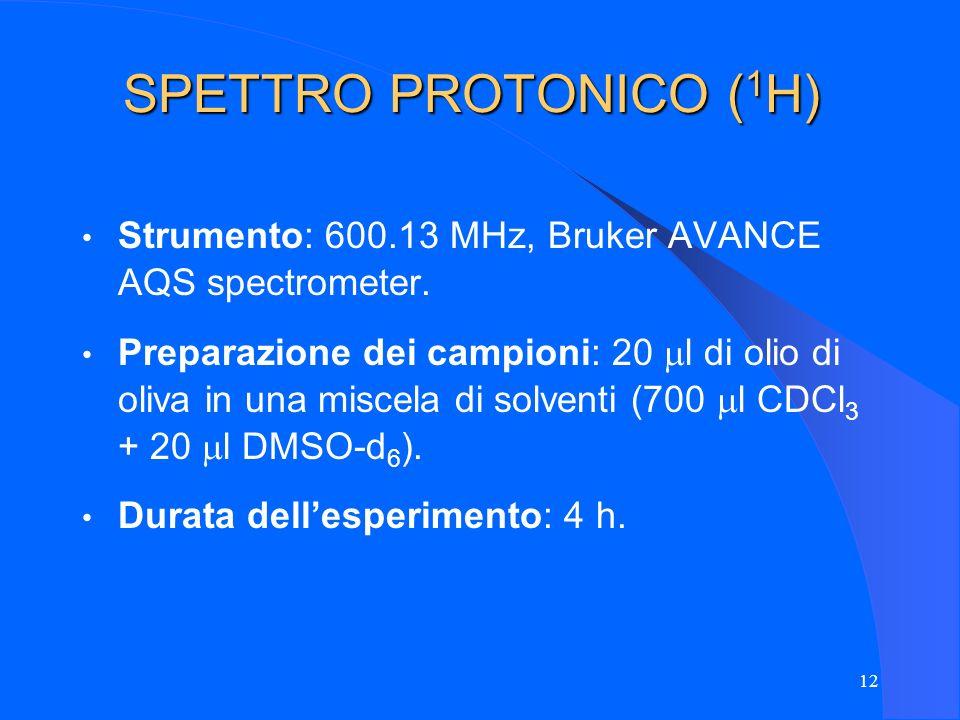 12 SPETTRO PROTONICO ( 1 H) Strumento: 600.13 MHz, Bruker AVANCE AQS spectrometer. Preparazione dei campioni: 20 l di olio di oliva in una miscela di