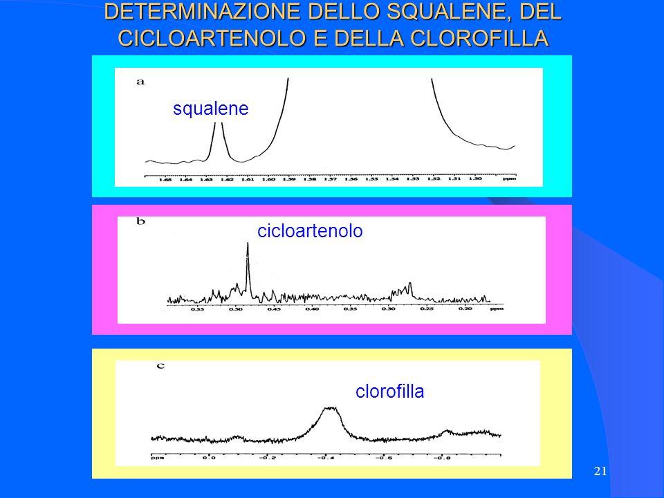 21 DETERMINAZIONE DELLO SQUALENE, DEL CICLOARTENOLO E DELLA CLOROFILLA squalene cicloartenolo chlorophyll clorofilla