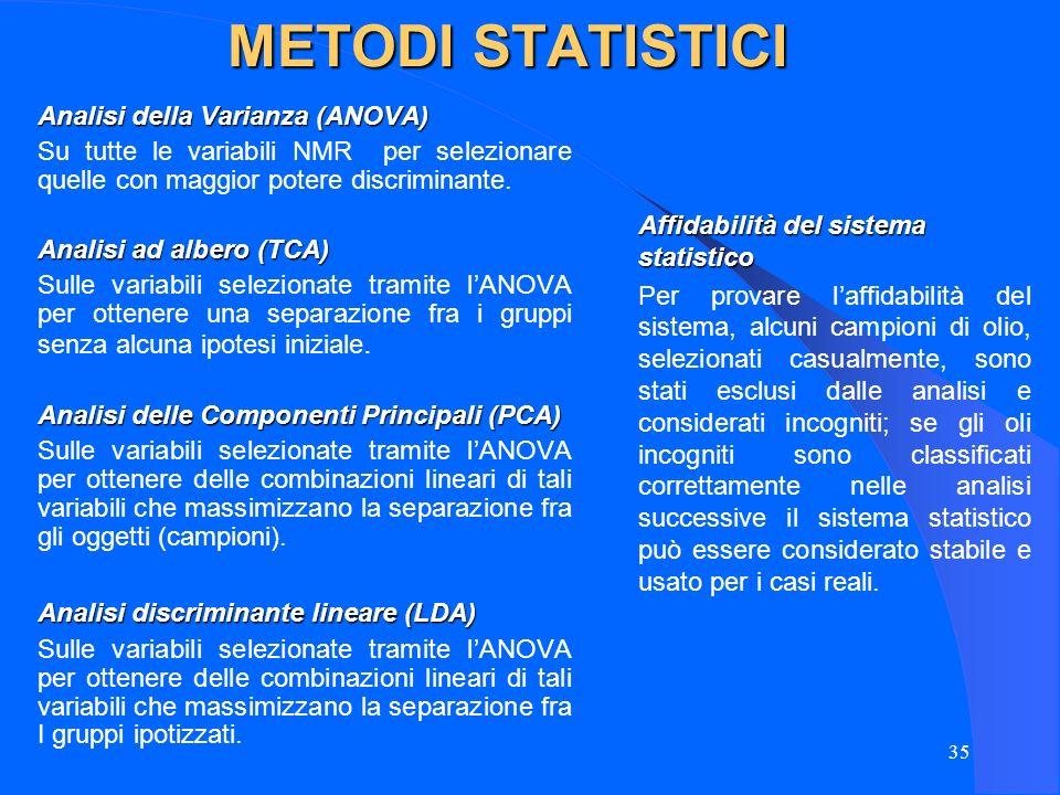 35 METODI STATISTICI Analisi della Varianza (ANOVA) Su tutte le variabili NMR per selezionare quelle con maggior potere discriminante. Analisi ad albe