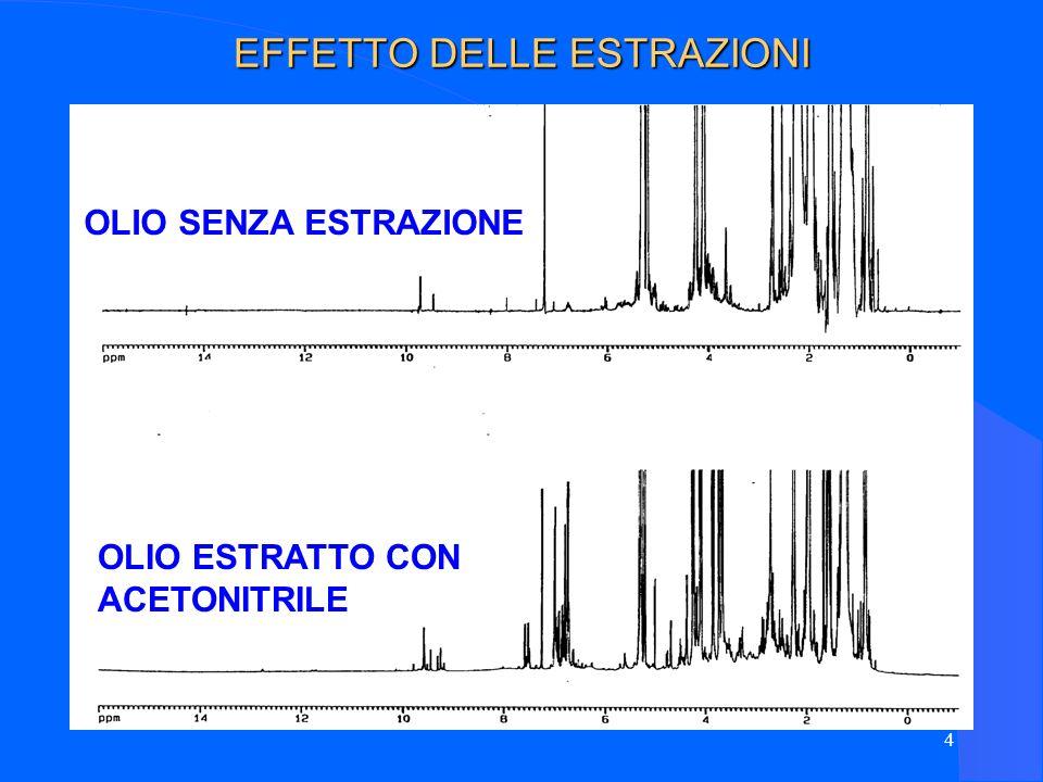 35 METODI STATISTICI Analisi della Varianza (ANOVA) Su tutte le variabili NMR per selezionare quelle con maggior potere discriminante.