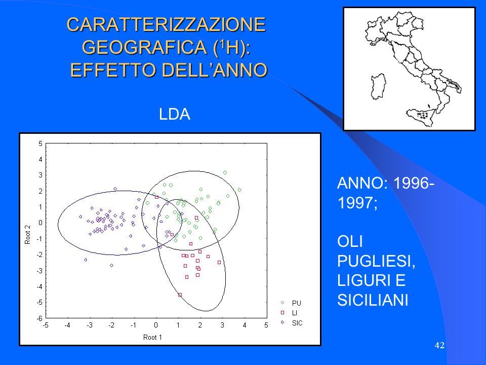 42 CARATTERIZZAZIONE GEOGRAFICA ( 1 H): EFFETTO DELLANNO LDA ANNO: 1996- 1997; OLI PUGLIESI, LIGURI E SICILIANI