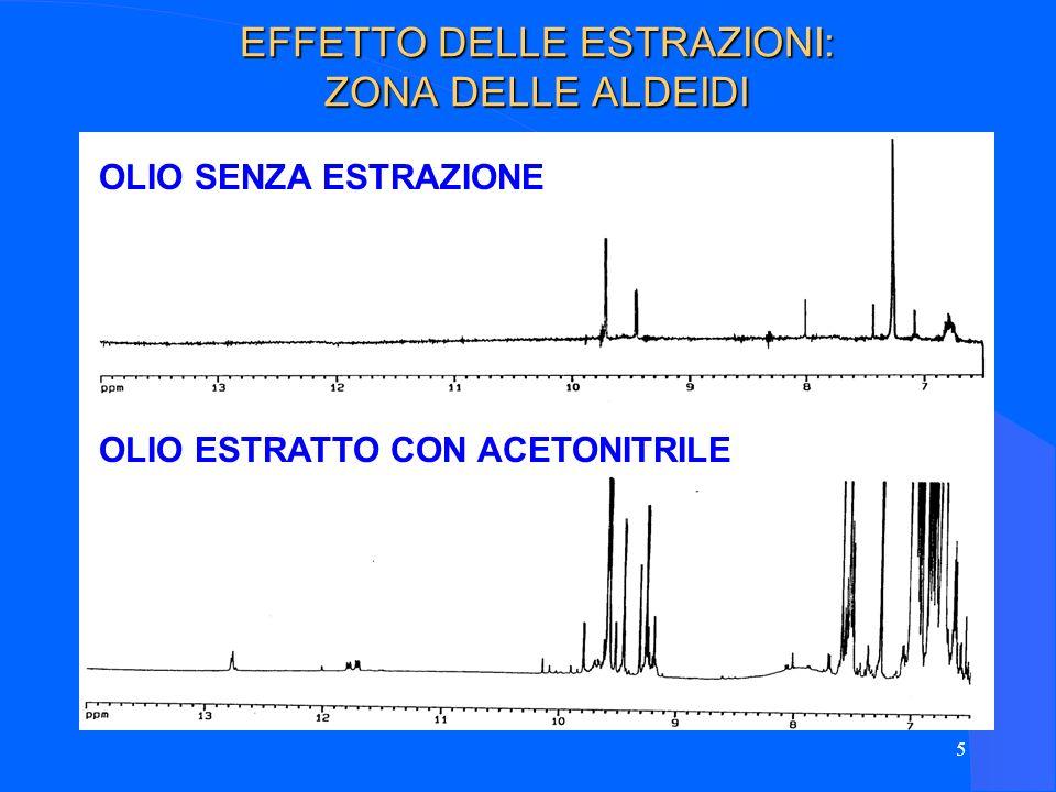 46 Preparazione dei campioni: 100 l di olio di oliva in 600 l di CHCl 3 Durata dellesperimento: 15 min SPETTRO DEL CARBONIO ( 13 C)