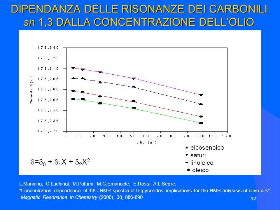 52 eicosenoico saturi linoleico oleico L.Mannina, C.Luchinat, M.Patumi, M.C.Emanuele, E.Rossi. A.L.Segre,