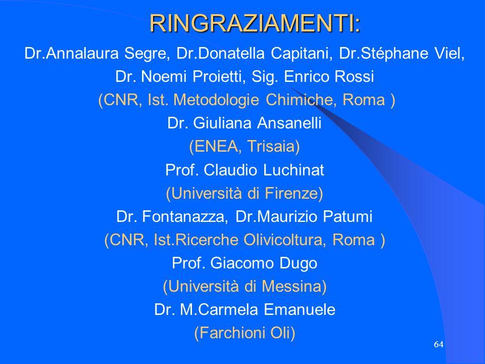64 RINGRAZIAMENTI: Dr.Annalaura Segre, Dr.Donatella Capitani, Dr.Stéphane Viel, Dr. Noemi Proietti, Sig. Enrico Rossi (CNR, Ist. Metodologie Chimiche,