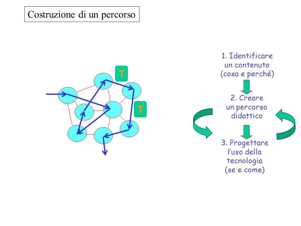 1. Identificare un contenuto (cosa e perché) 2. Creare un percorso didattico 3. Progettare luso della tecnologia (se e come) T T Costruzione di un per
