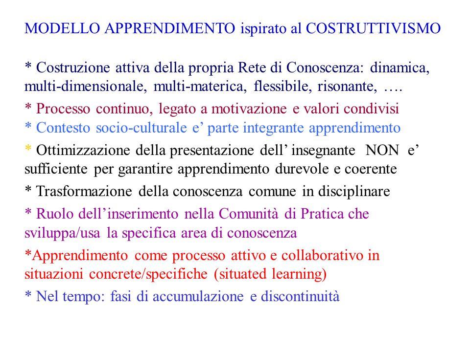 MODELLO APPRENDIMENTO ispirato al COSTRUTTIVISMO * Costruzione attiva della propria Rete di Conoscenza: dinamica, multi-dimensionale, multi-materica,