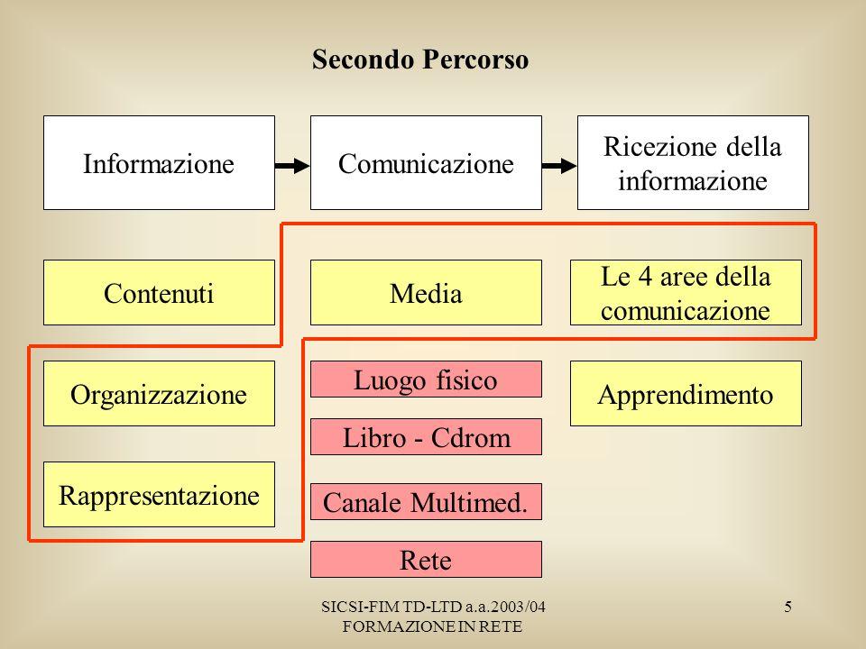 SICSI-FIM TD-LTD a.a.2003/04 FORMAZIONE IN RETE 5 Le 4 aree della comunicazione Apprendimento Contenuti Organizzazione Rappresentazione Media Luogo fisico Libro - Cdrom Canale Multimed.