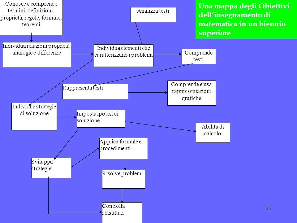 17 Conosce e comprende termini, definizioni, proprietà, regole, formule, teoremi Comprende testi Comprende e usa rappresentazioni grafiche Controlla i