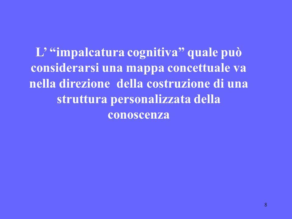 8 L impalcatura cognitiva quale può considerarsi una mappa concettuale va nella direzione della costruzione di una struttura personalizzata della cono