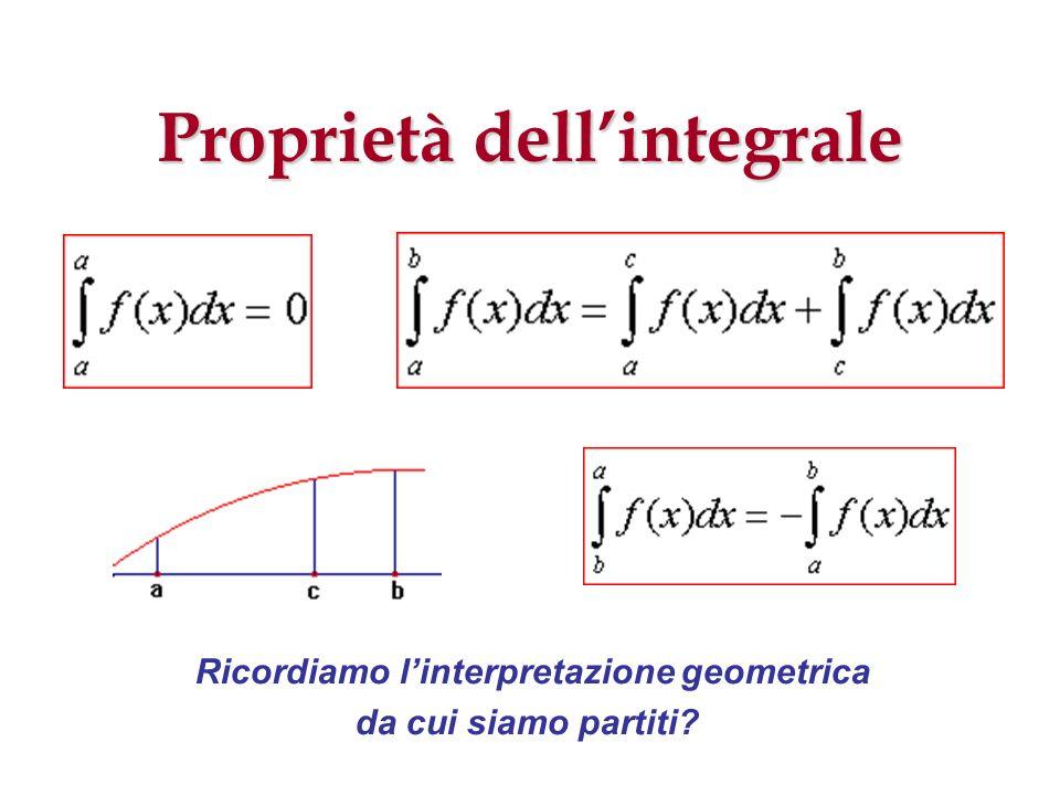 Proprietà dellintegrale Ricordiamo linterpretazione geometrica da cui siamo partiti?