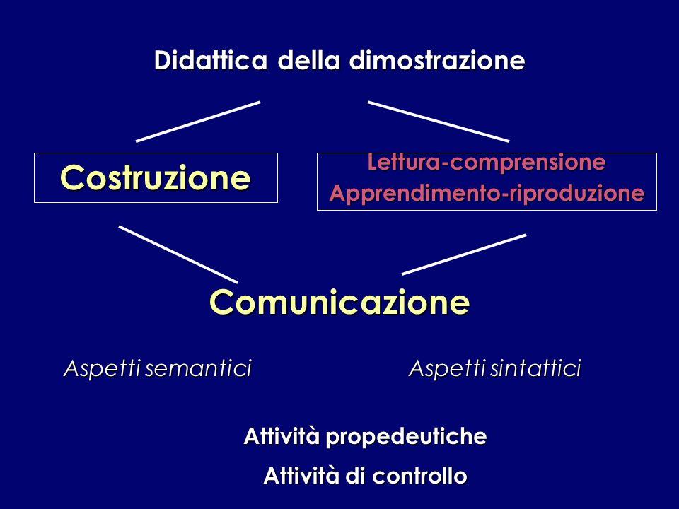 Didattica della dimostrazione CostruzioneLettura-comprensioneApprendimento-riproduzione Comunicazione Aspetti semantici Aspetti sintattici Attività pr