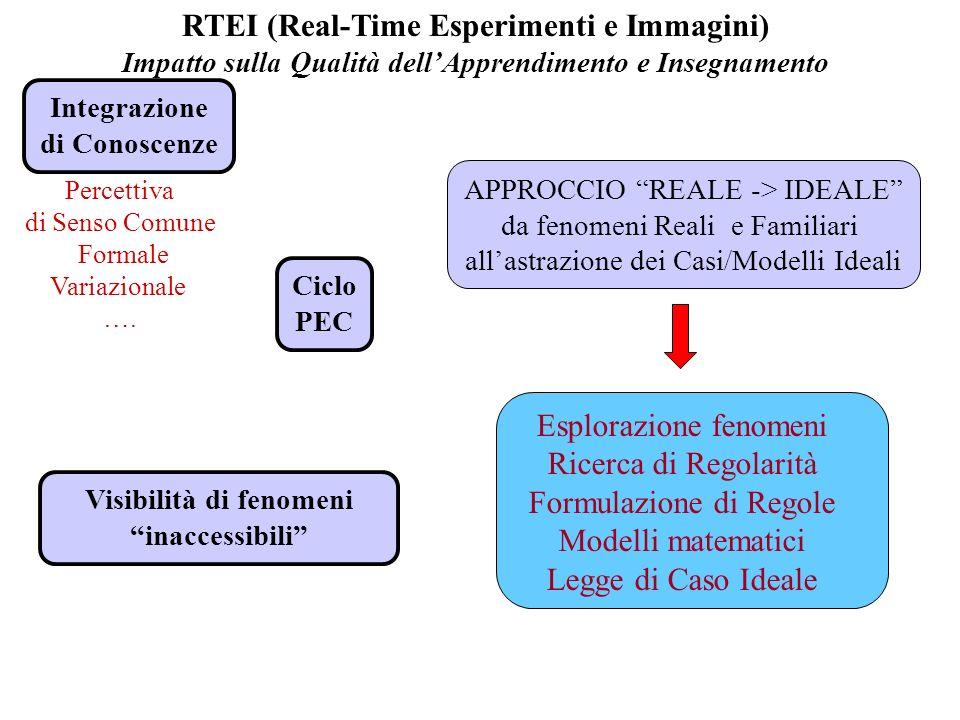 RTEI (Real-Time Esperimenti e Immagini) Impatto sulla Qualità dellApprendimento e Insegnamento APPROCCIO REALE -> IDEALE da fenomeni Reali e Familiari allastrazione dei Casi/Modelli Ideali Percettiva di Senso Comune Formale Variazionale ….