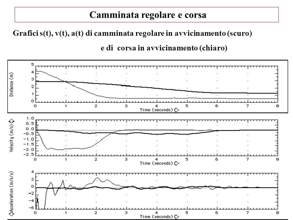 Camminata regolare e corsa Grafici s(t), v(t), a(t) di camminata regolare in avvicinamento (scuro) e di corsa in avvicinamento (chiaro)