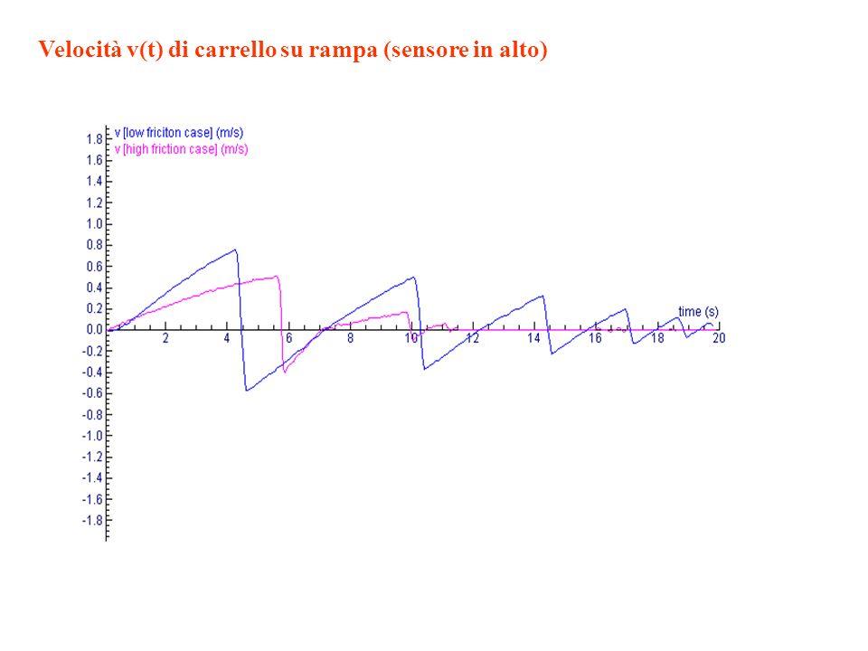 Velocità v(t) di carrello su rampa (sensore in alto)
