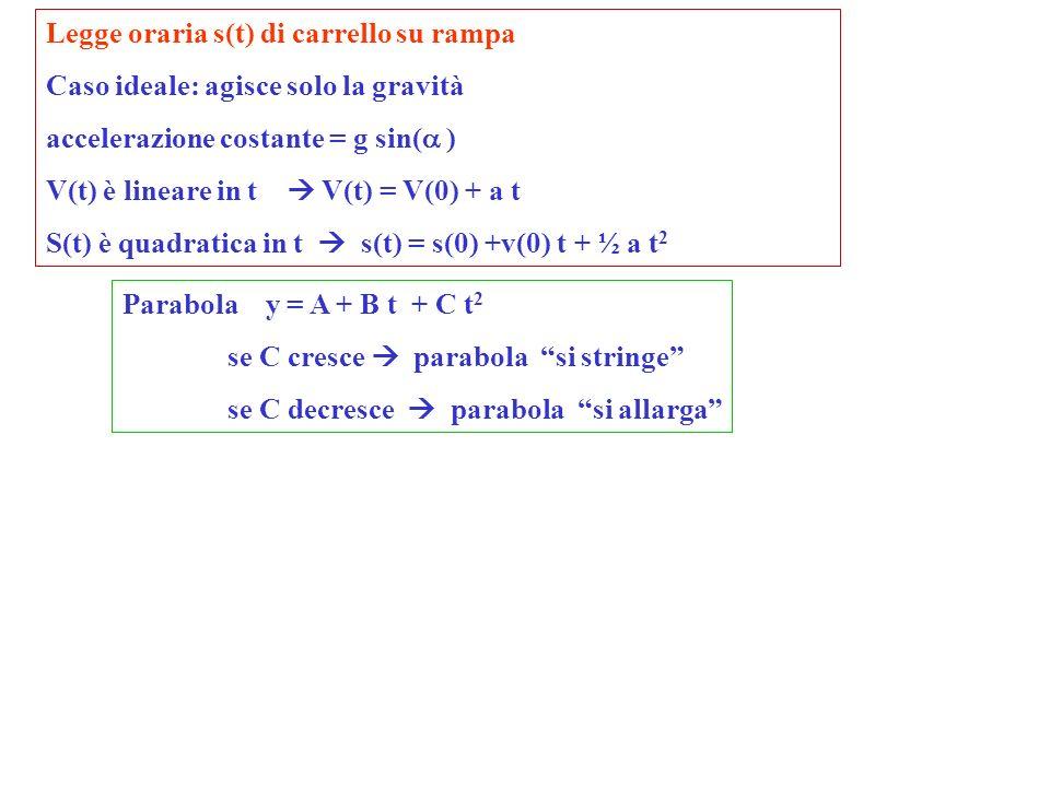 Legge oraria s(t) di carrello su rampa Caso ideale: agisce solo la gravità accelerazione costante = g sin( ) V(t) è lineare in t V(t) = V(0) + a t S(t) è quadratica in t s(t) = s(0) +v(0) t + ½ a t 2 Parabola y = A + B t + C t 2 se C cresce parabola si stringe se C decresce parabola si allarga