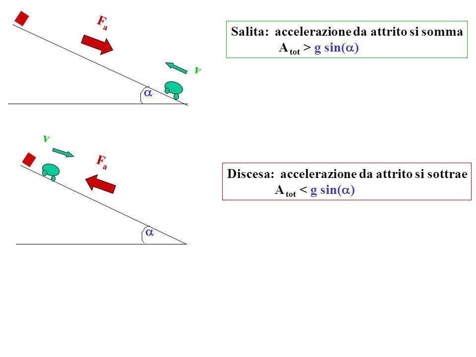 v FaFa v FaFa Salita: accelerazione da attrito si somma A tot > g sin( ) Discesa: accelerazione da attrito si sottrae A tot < g sin( )