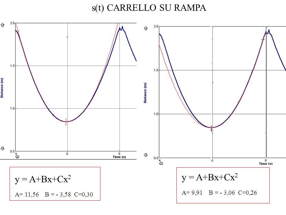 y = A+Bx+Cx 2 A= 11,56 B = - 3,58 C=0,30 y = A+Bx+Cx 2 A= 9,91 B = - 3,06 C=0,26 s(t) CARRELLO SU RAMPA