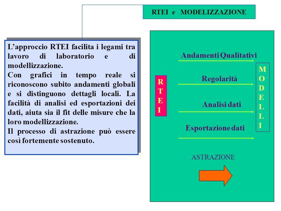 RTEI e MODELIZZAZIONE Lapproccio RTEI facilita i legami tra lavoro di laboratorio e di modellizzazione.