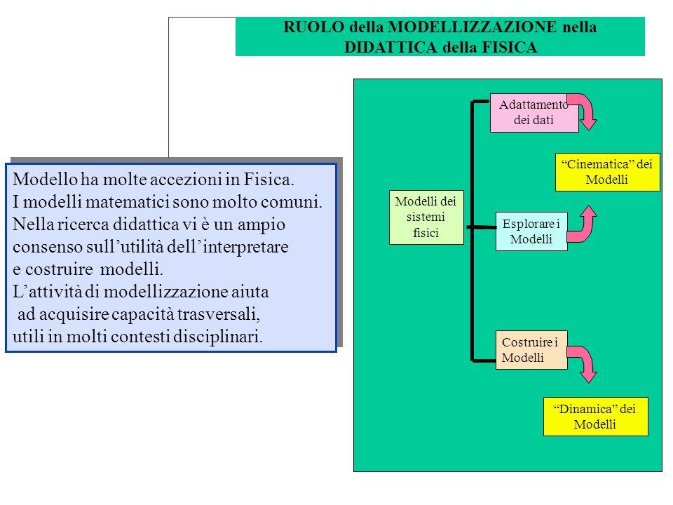 Modelli dei sistemi fisici Adattamento dei dati Esplorare i Modelli Costruire i Modelli Cinematica dei Modelli Dinamica dei Modelli Modello ha molte accezioni in Fisica.