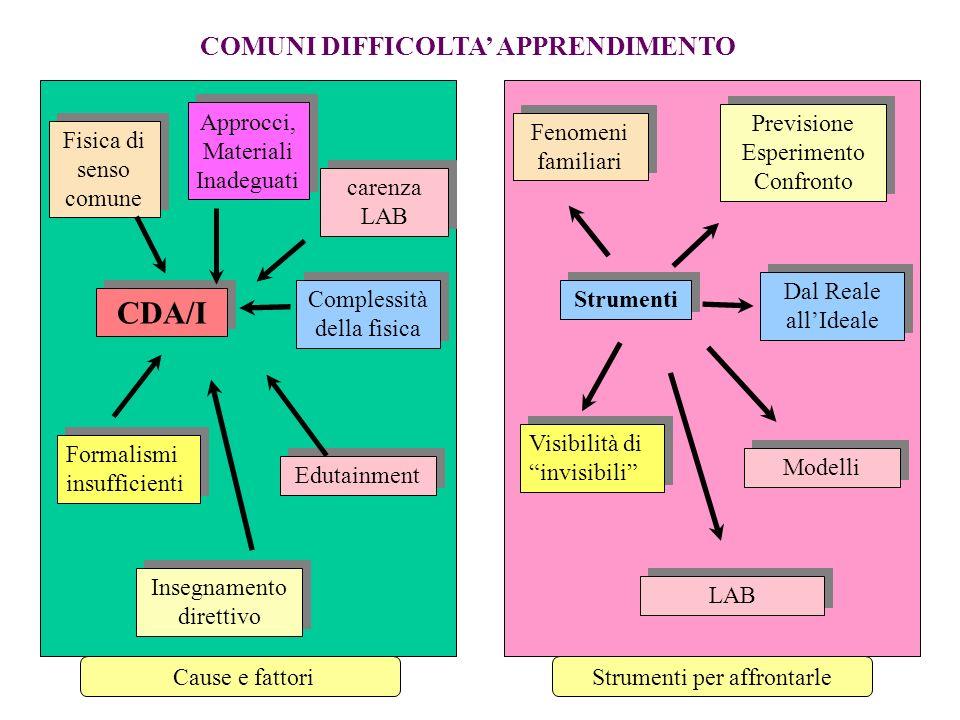 COMUNI DIFFICOLTA APPRENDIMENTO CDA/I Fisica di senso comune Fisica di senso comune Approcci, Materiali Inadeguati Edutainment Insegnamento direttivo Formalismi insufficienti Formalismi insufficienti Complessità della fisica carenza LAB Strumenti Fenomeni familiari Fenomeni familiari Modelli Previsione Esperimento Confronto Previsione Esperimento Confronto Visibilità di invisibili Visibilità di invisibili Dal Reale allIdeale LAB Cause e fattoriStrumenti per affrontarle
