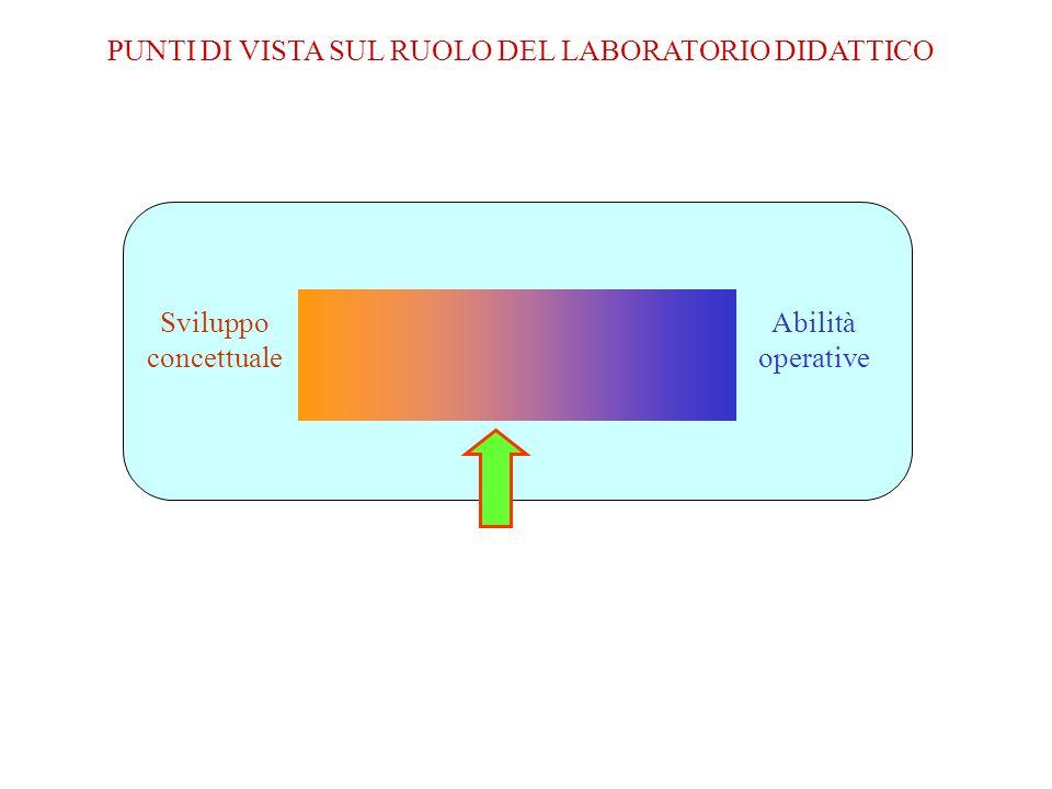 Sviluppo concettuale Abilità operative PUNTI DI VISTA SUL RUOLO DEL LABORATORIO DIDATTICO