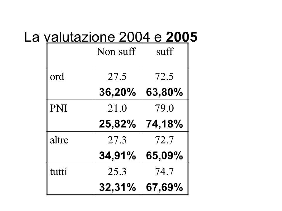 La valutazione 2004 e 2005 Non suffsuff ord27.5 36,20% 72.5 63,80% PNI21.0 25,82% 79.0 74,18% altre27.3 34,91% 72.7 65,09% tutti25.3 32,31% 74.7 67,69%
