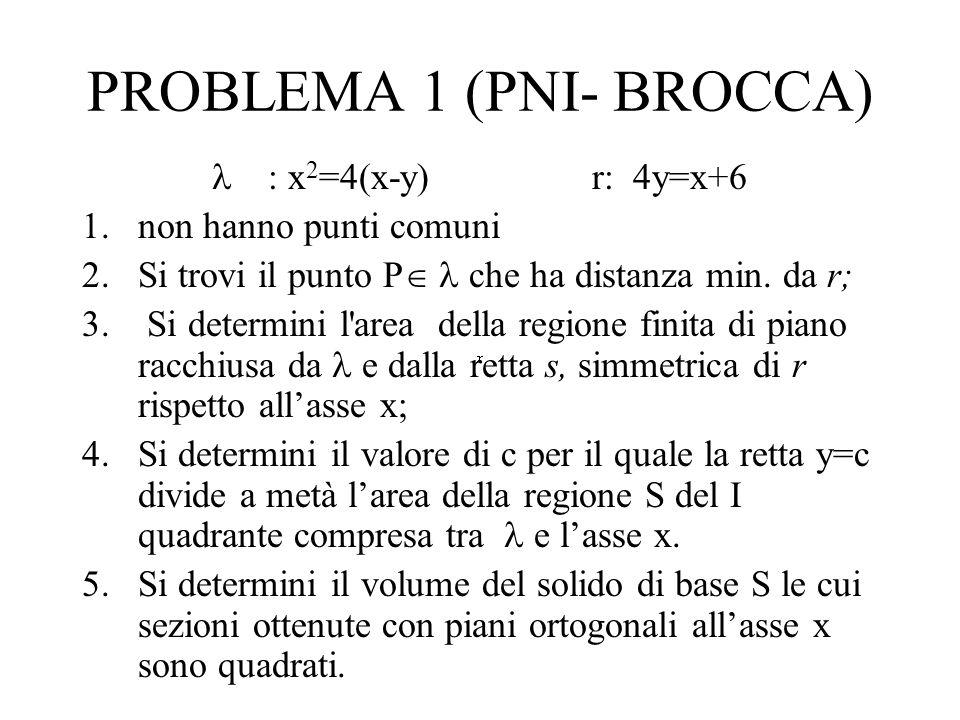 PROBLEMA 1 (PNI- BROCCA) : x 2 =4(x-y) r: 4y=x+6 1.non hanno punti comuni 2.Si trovi il punto P che ha distanza min.