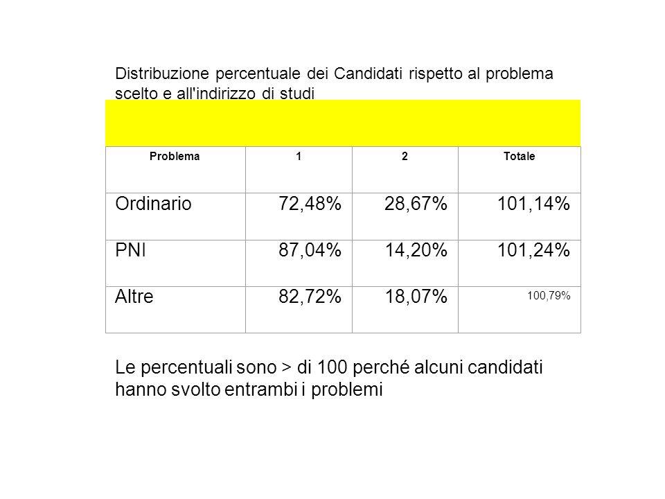 Distribuzione percentuale dei Candidati rispetto al problema scelto e all indirizzo di studi Le percentuali sono > di 100 perché alcuni candidati hanno svolto entrambi i problemi Problema12Totale Ordinario72,48%28,67%101,14% PNI87,04%14,20%101,24% Altre82,72%18,07% 100,79%