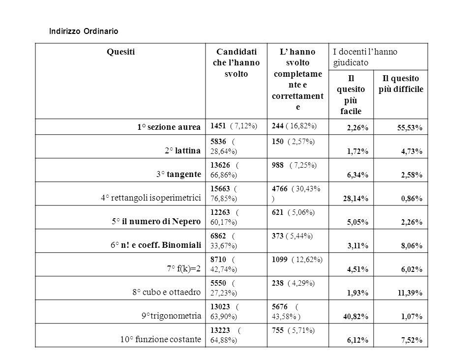 Indirizzo Ordinario QuesitiCandidati che lhanno svolto L hanno svolto completame nte e correttament e I docenti lhanno giudicato Il quesito più facile Il quesito più difficile 1° sezione aurea 1451 ( 7,12%)244 ( 16,82%) 2,26%55,53% 2° lattina 5836 ( 28,64%) 150 ( 2,57%) 1,72%4,73% 3° tangente 13626 ( 66,86%) 988 ( 7,25%) 6,34%2,58% 4° rettangoli isoperimetrici 15663 ( 76,85%) 4766 ( 30,43% ) 28,14%0,86% 5° il numero di Nepero 12263 ( 60,17%) 621 ( 5,06%) 5,05%2,26% 6° n.
