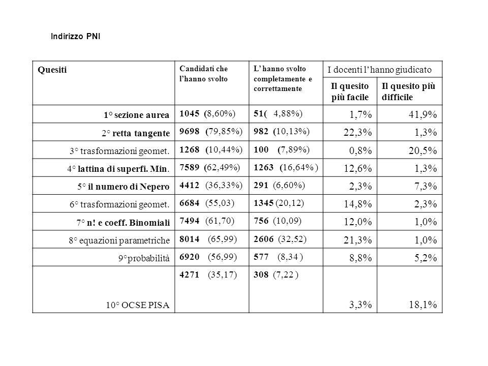 Indirizzo PNI Quesiti Candidati che lhanno svolto L hanno svolto completamente e correttamente I docenti lhanno giudicato Il quesito più facile Il quesito più difficile 1° sezione aurea 1045 (8,60%)51( 4,88%) 1,7%41,9% 2° retta tangente 9698 (79,85%)982 (10,13%) 22,3%1,3% 3° trasformazioni geomet.