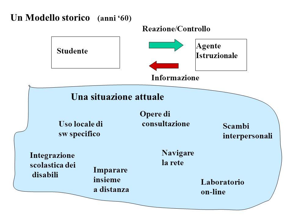 Un Modello storico (anni 60) Studente Agente Istruzionale Informazione Reazione/Controllo Una situazione attuale Uso locale di sw specifico Opere di c