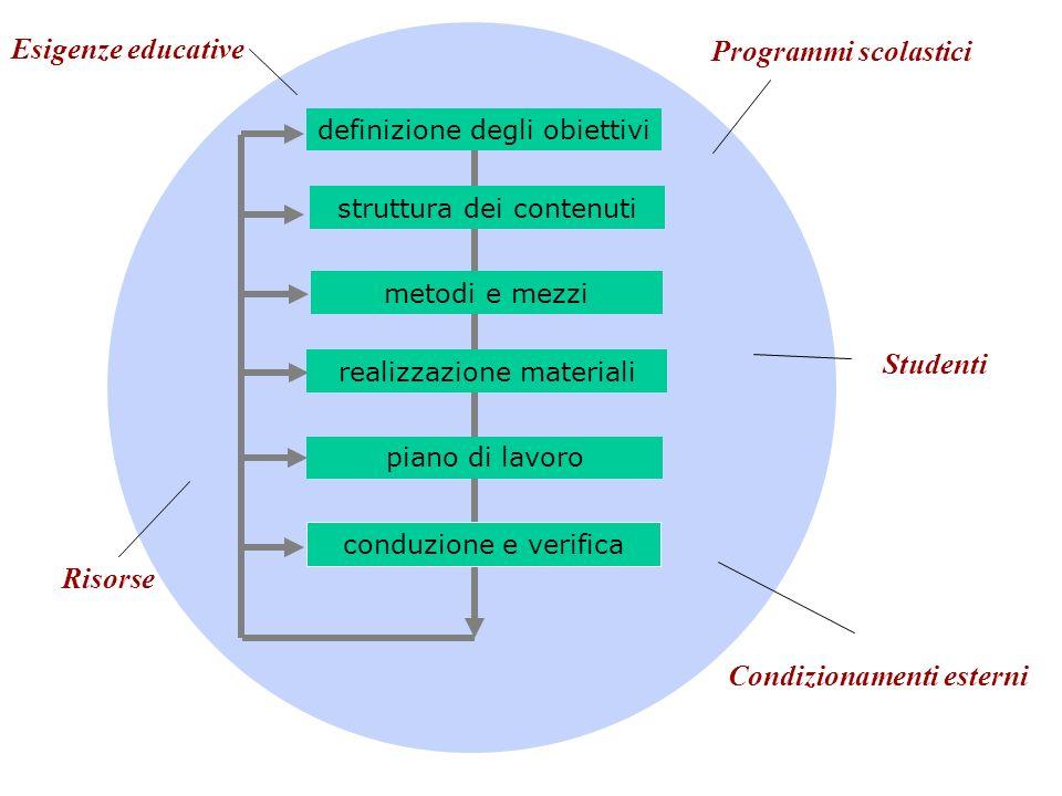 definizione degli obiettivi struttura dei contenuti metodi e mezzi piano di lavoro realizzazione materiali conduzione e verifica Programmi scolastici