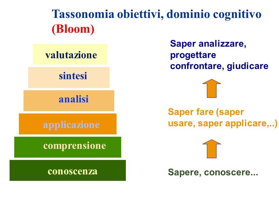 conoscenza comprensione applicazione analisi sintesi valutazione Tassonomia obiettivi, dominio cognitivo (Bloom) Sapere, conoscere... Saper fare (sape