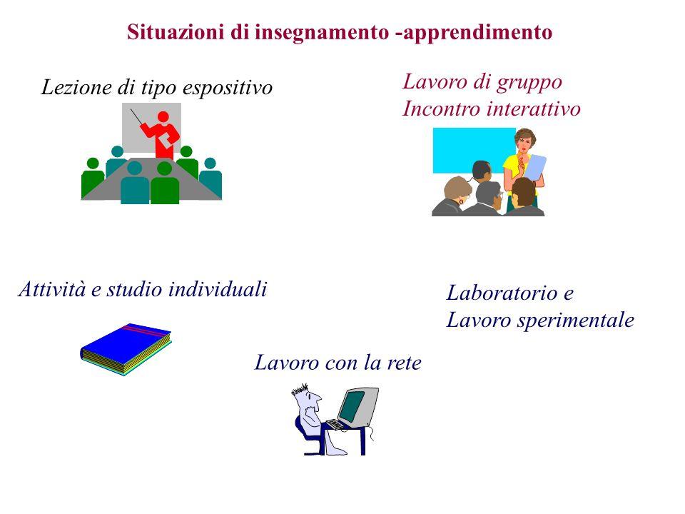 Situazioni di insegnamento -apprendimento Lezione di tipo espositivo Lavoro di gruppo Incontro interattivo Attività e studio individuali Laboratorio e