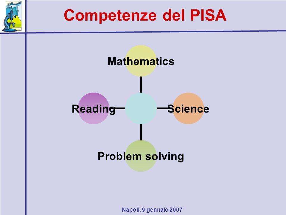 Napoli, 9 gennaio 2007 Competenze del PISA MathematicsScience Problem solving Reading