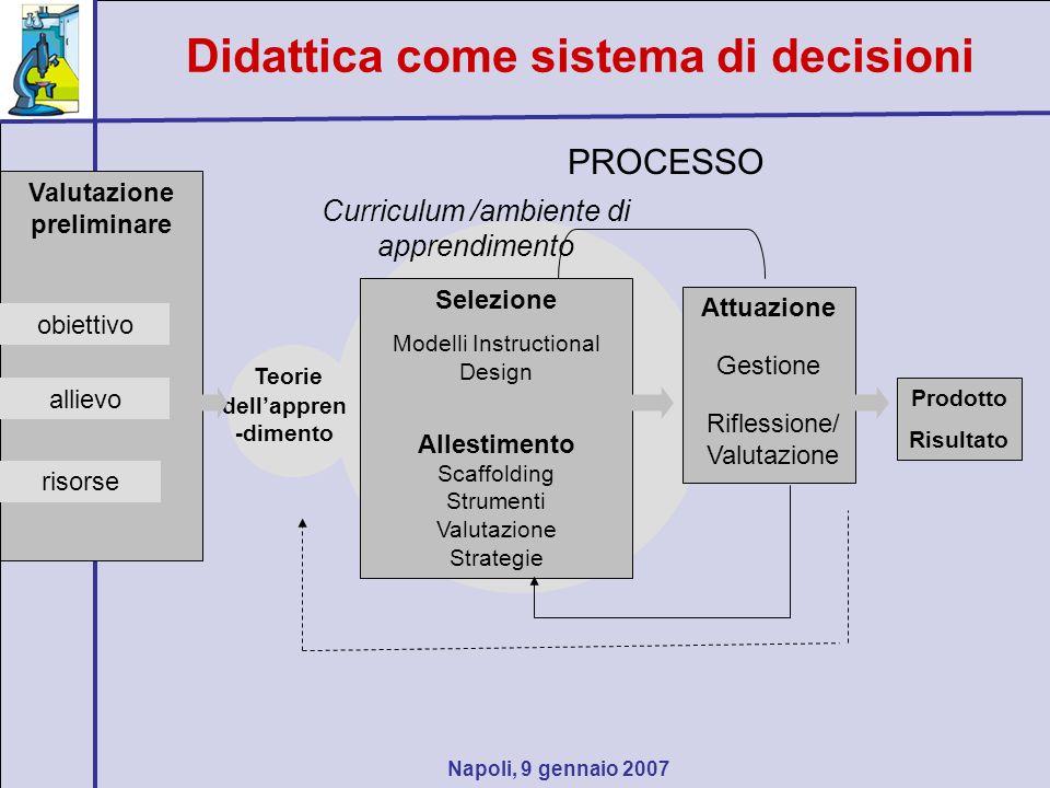 Napoli, 9 gennaio 2007 Didattica come sistema di decisioni Valutazione preliminare obiettivo allievo risorse Selezione Modelli Instructional Design Al