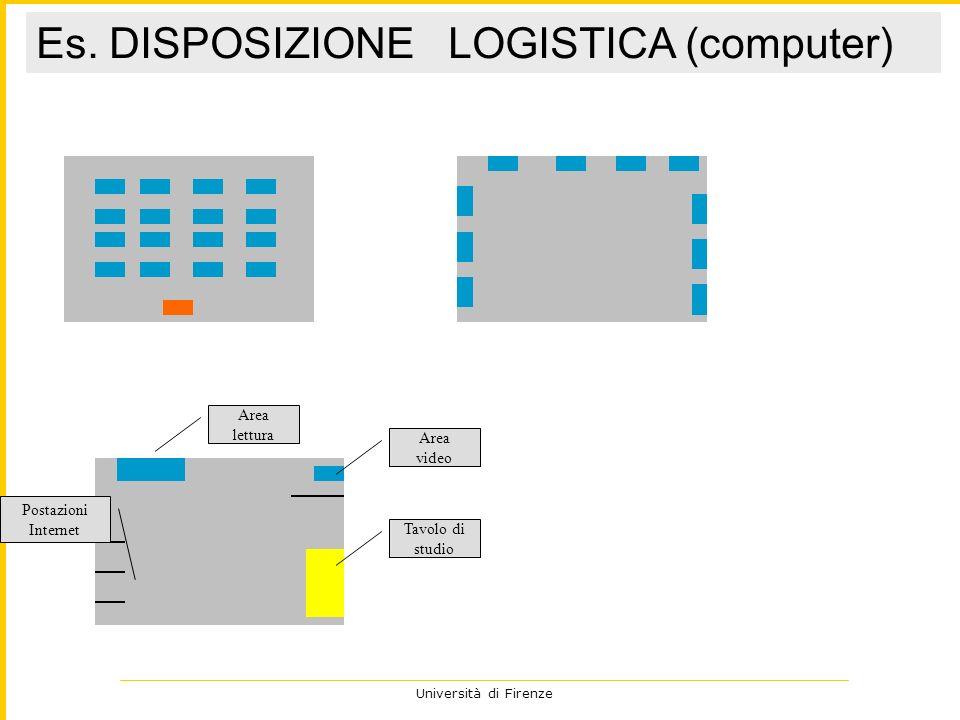 Università di Firenze Es. DISPOSIZIONE LOGISTICA (computer) Area video Area lettura Postazioni Internet Tavolo di studio