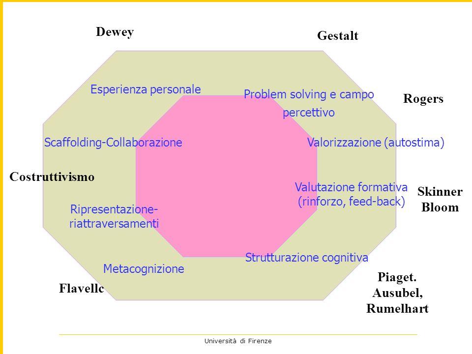 Università di Firenze Problem solving e campo percettivo Metacognizione Ripresentazione- riattraversamenti Scaffolding-Collaborazione Valutazione form