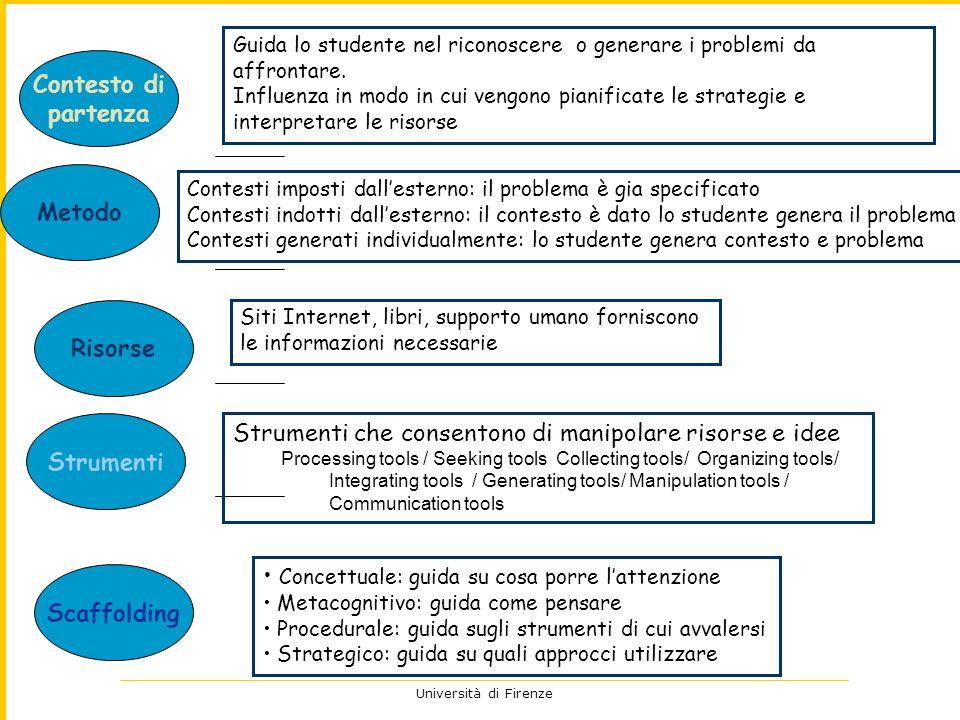 Università di Firenze Contesto di partenza Risorse Strumenti Scaffolding Guida lo studente nel riconoscere o generare i problemi da affrontare. Influe